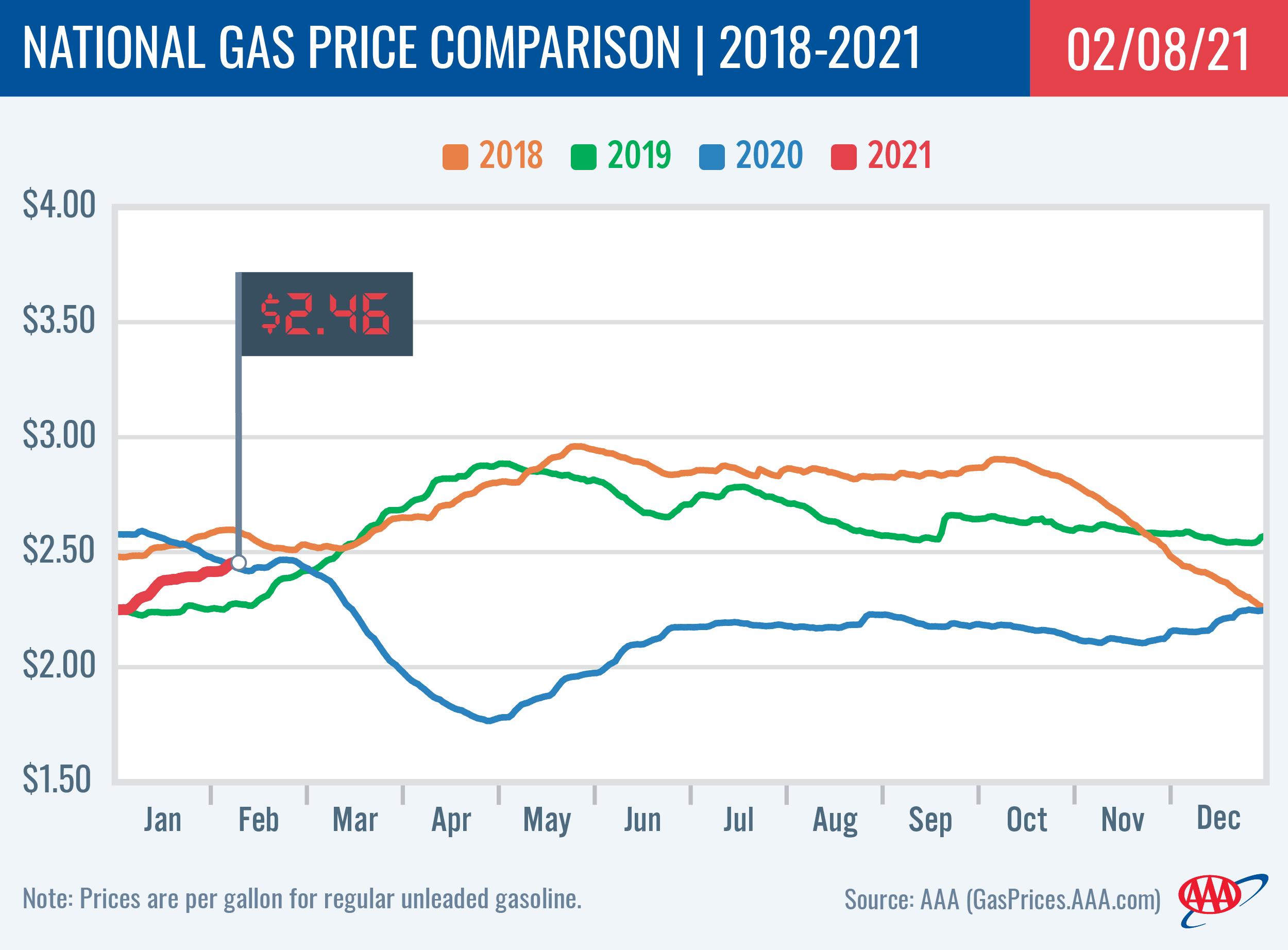 National Gas Price Comparison 2-8-2021